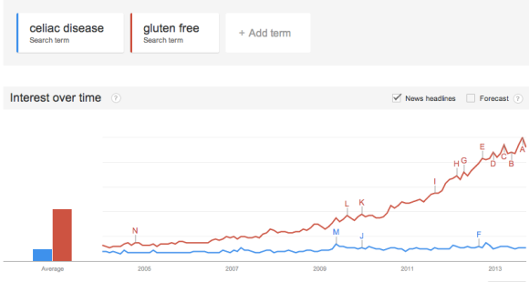 Google Trends: searches for gluten free and celiac disease