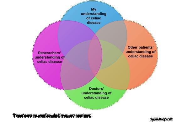 current understanding of celiac disease by doctors, patients, researchers