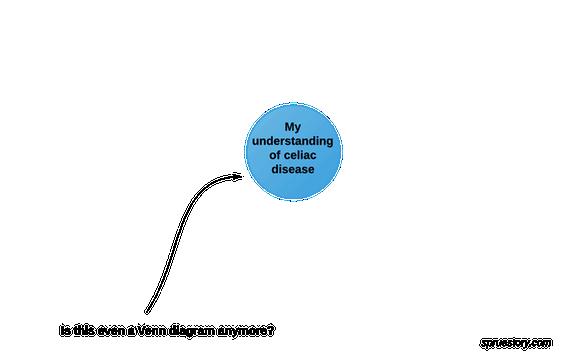 feeling lonely with celiac disease or on gluten-free diet