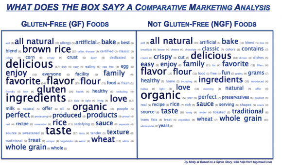 Gluten-free and non-gluten-free food product key words comparison
